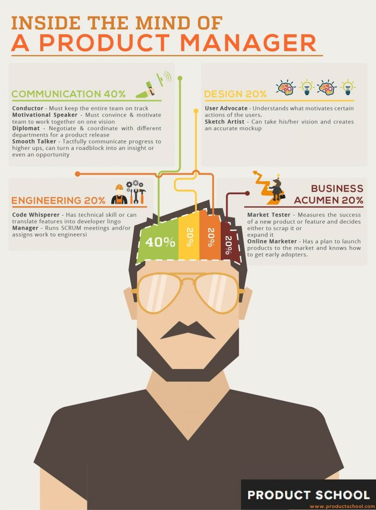 Mind of a product manager