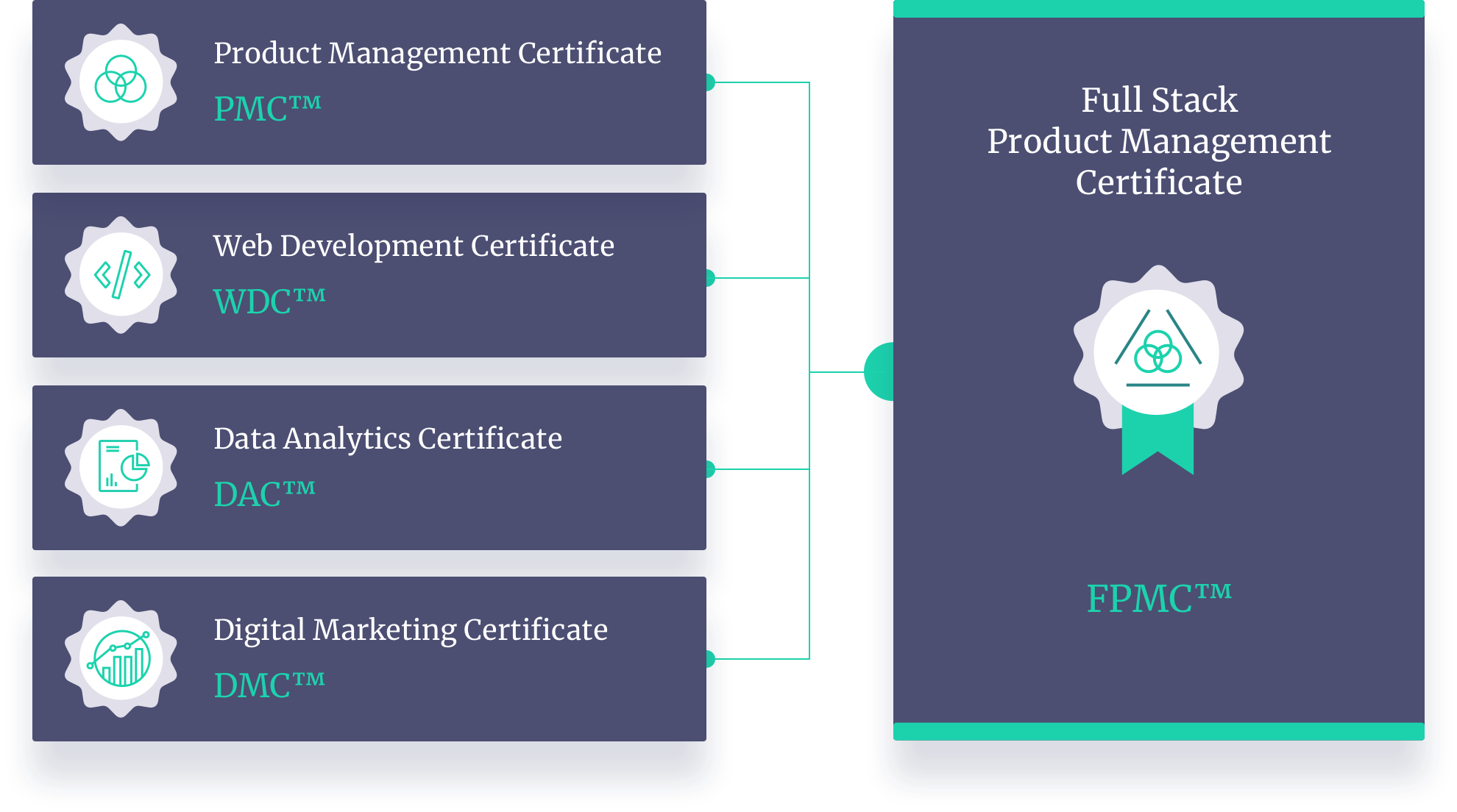 Product School Certifications