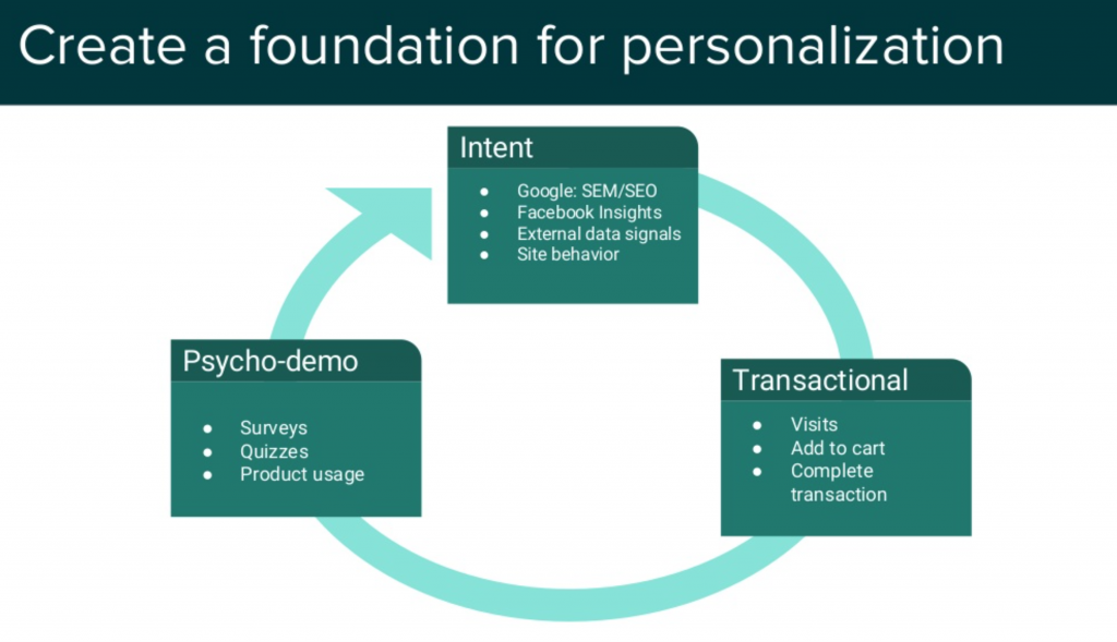 product-personalization-data