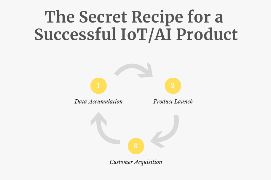ai-product-management-iot