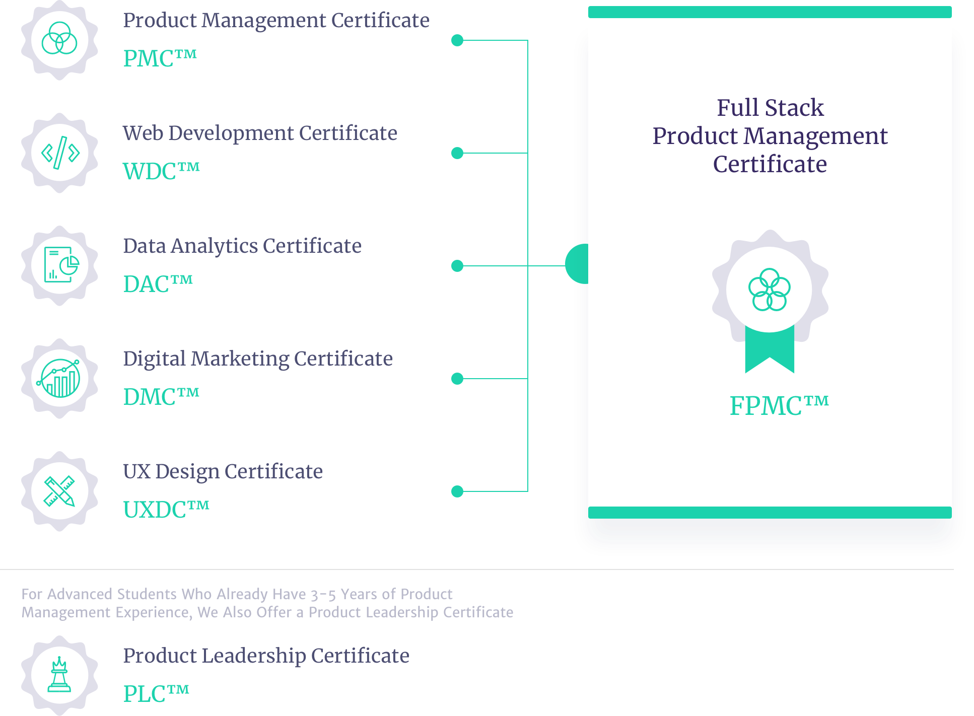 Pmc Certification Classes Topsimages