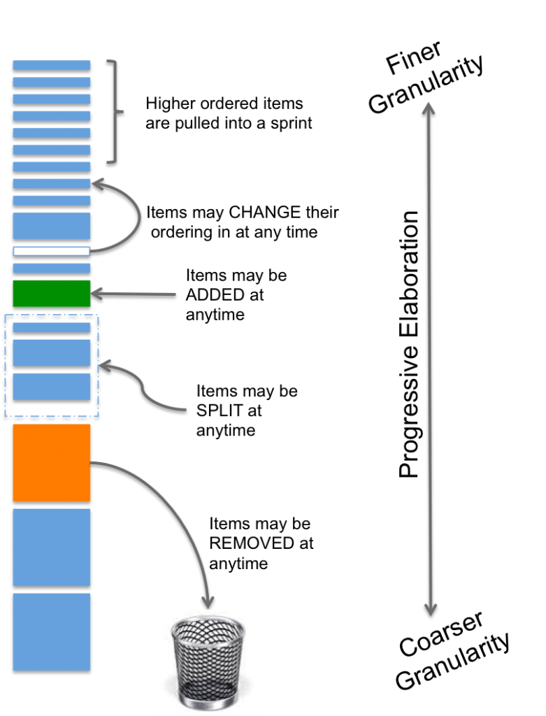backlog example for agile, scrum, product managers