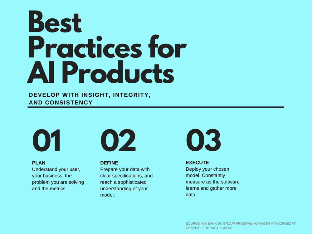 How to build AI products infographic, flowchart