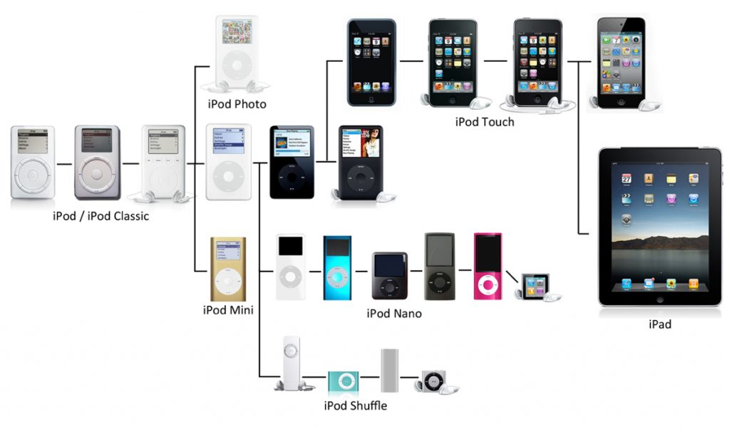 creating the iPod, process
