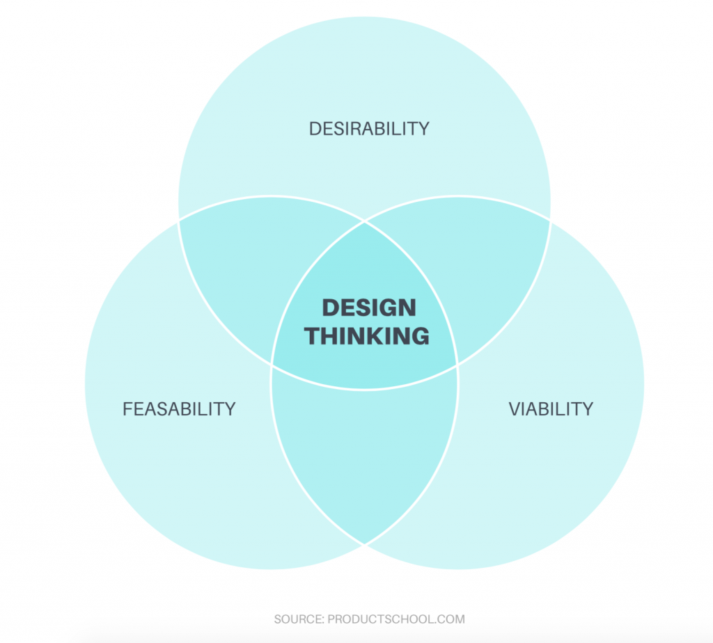 Venn diagram for design thinking in product management or ux design
