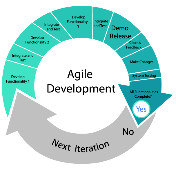 Agile method graphic