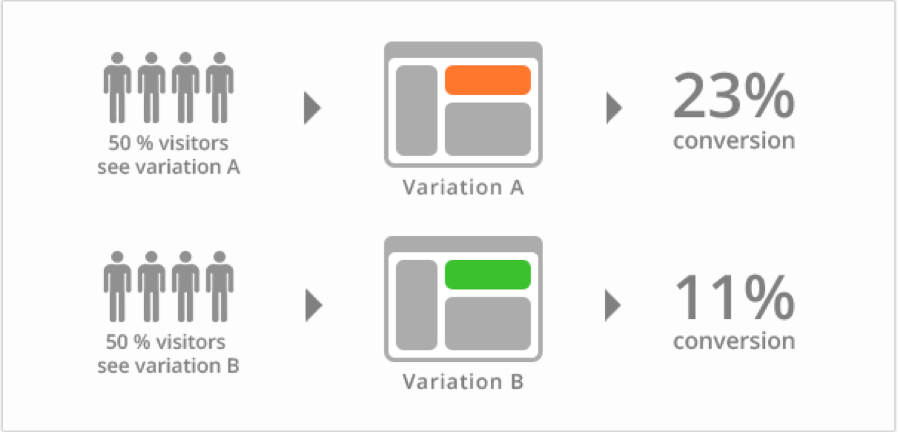 A/B test and variation of a website