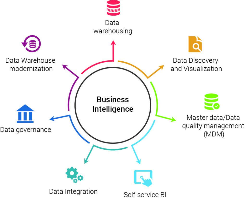 business intelligence diagram