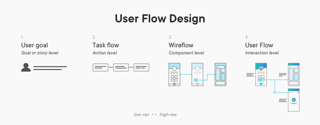 User Flow Design