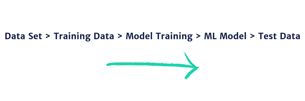 Data Set > Training Data > Model Training > ML Model > Test Data