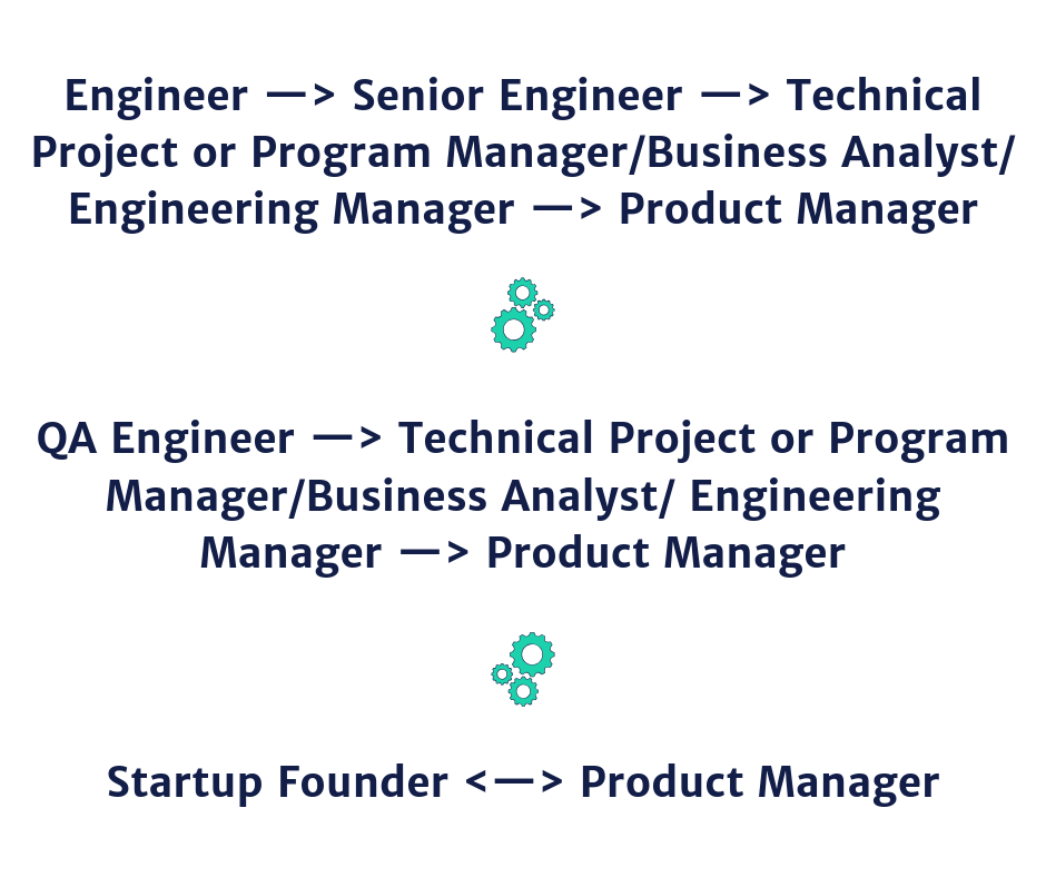 Engineer —> Senior Engineer —> Technical Project or Program Manager/Business Analyst/ Engineering Manager —> Product Manager QA Engineer —> Technical Project or Program Manager/Business Analyst/ Engineering Manager —> Product Manager Startup Founder <—> Product Manager