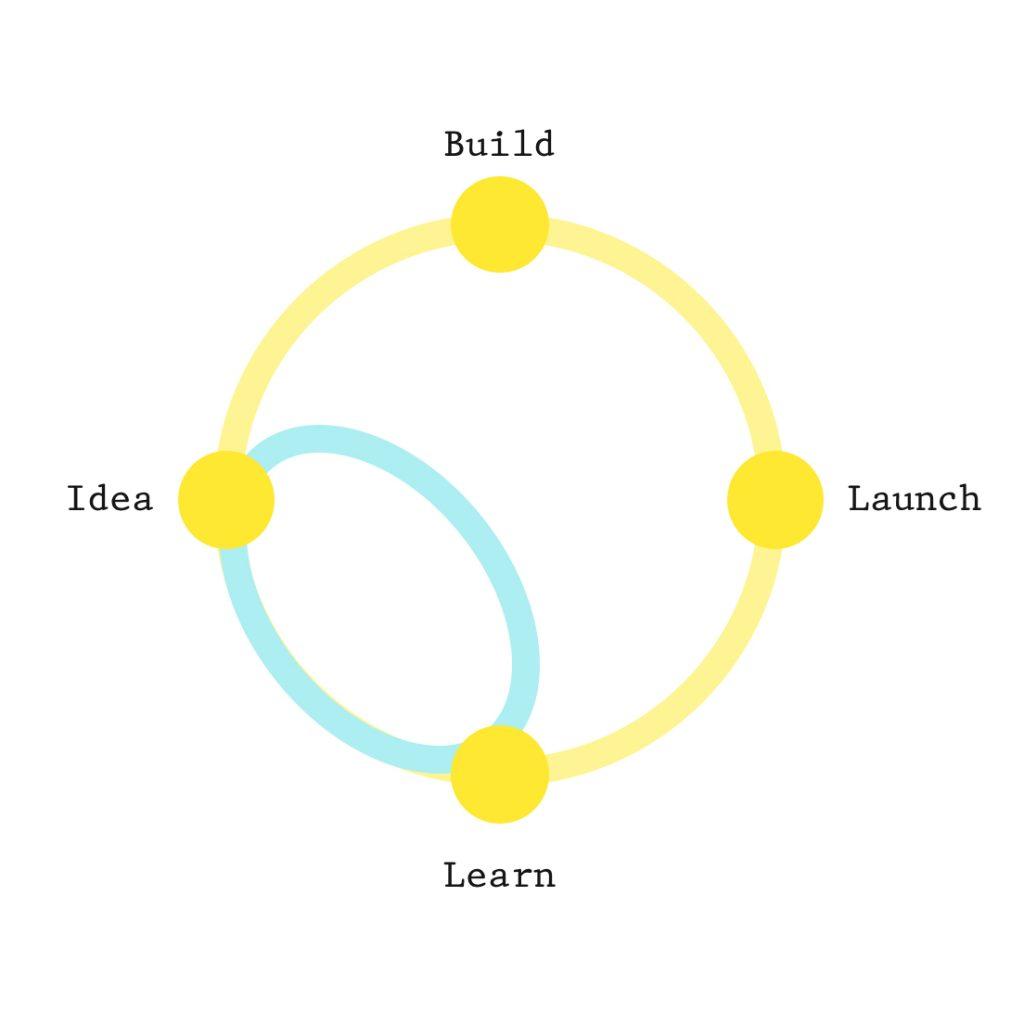 Build Idea Launch Learn graph
