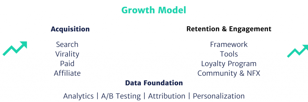 Growth model graphic