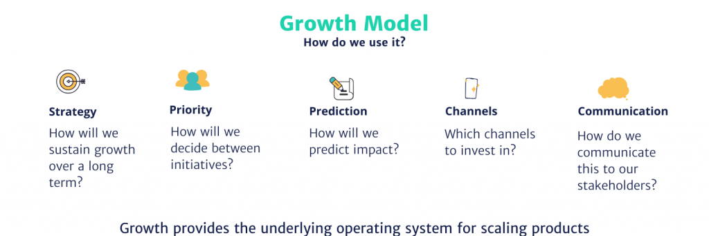 How do we use Growth model