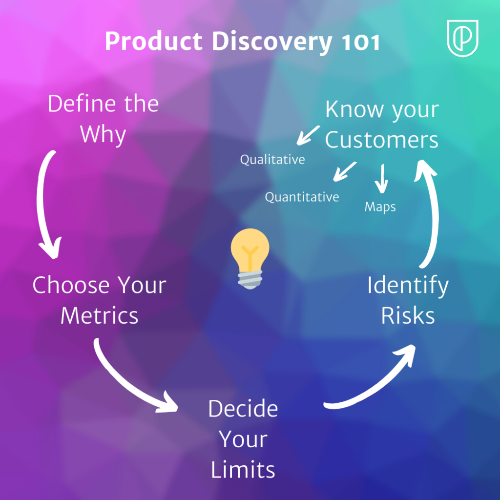 Product Discovery 101 graph
