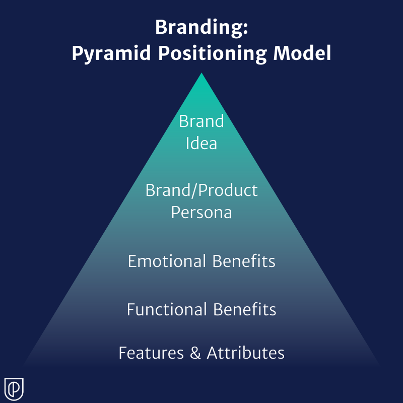 Branding: Pyramid Positioning Model graphic