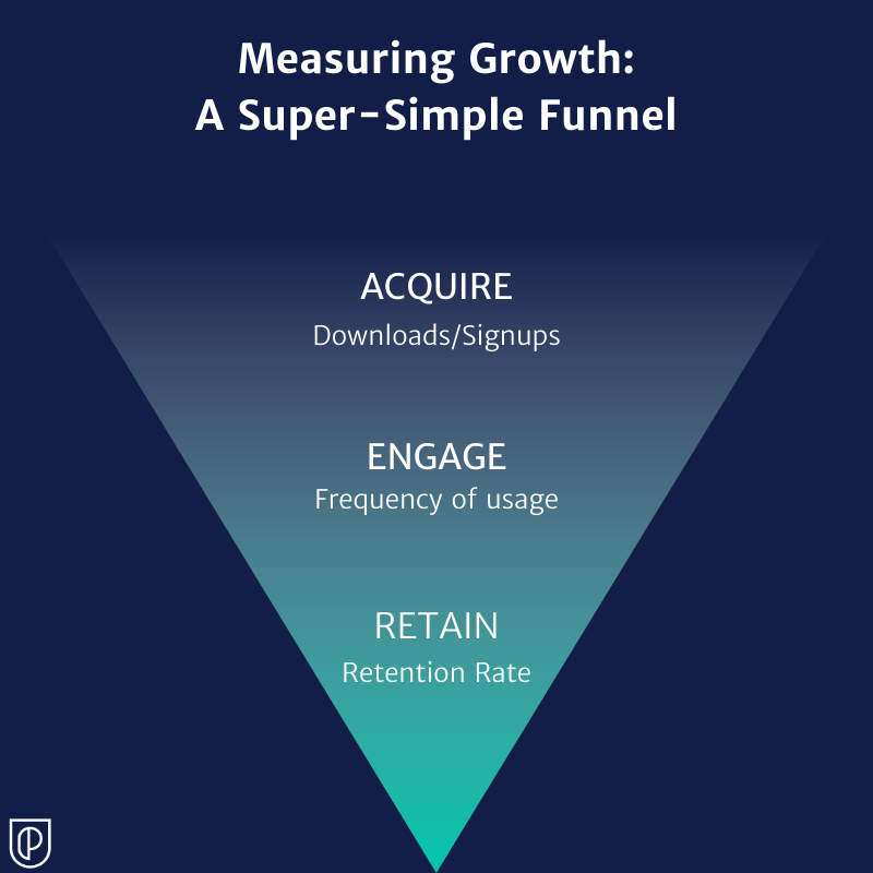 Measuring Growth funnel