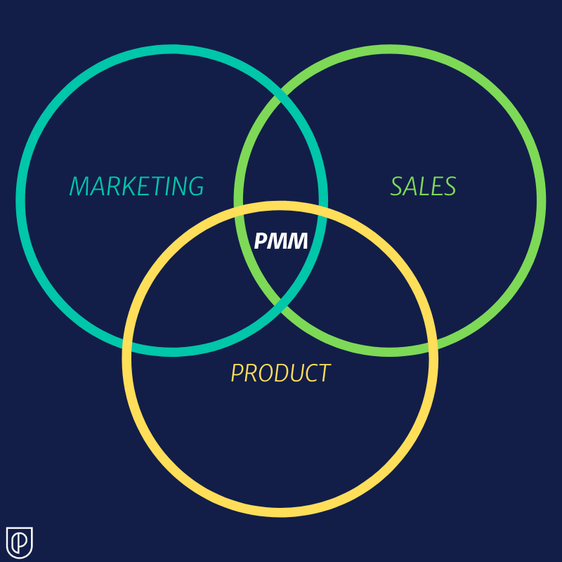 Product Marketing Manager intersection