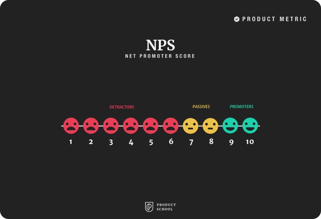 NPS Net Promoter Score
