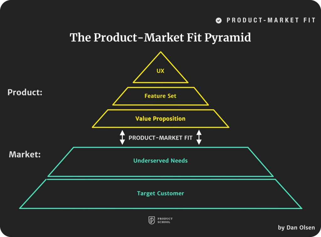 The Product-Market Fit Pyramid by Dan Olsen