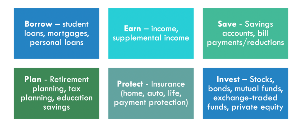 Borrow, Earn, Save, Plan, Protect, Invest