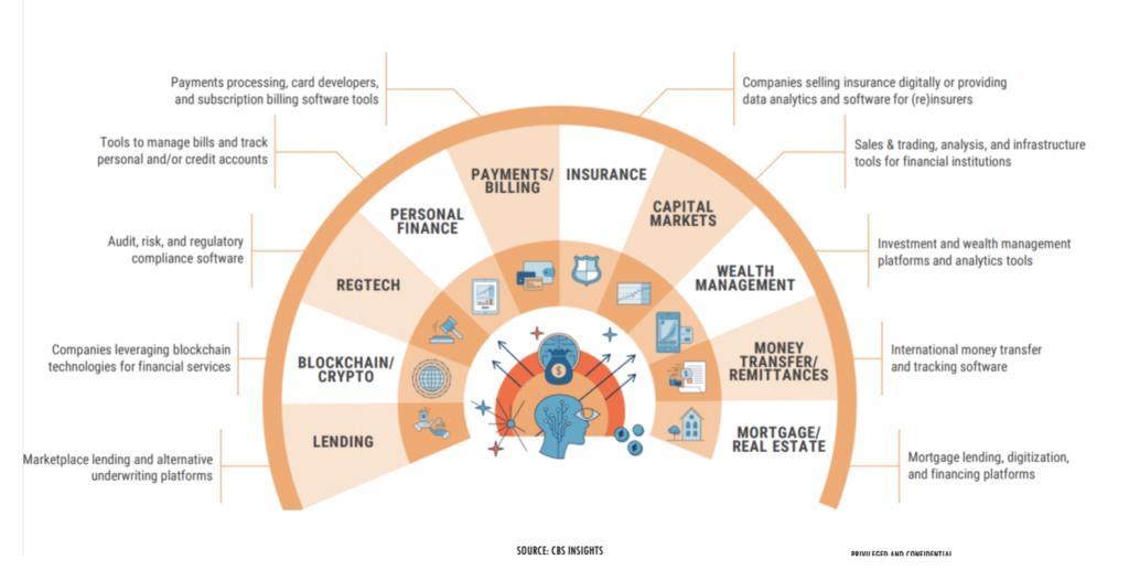 The Fintech landscape