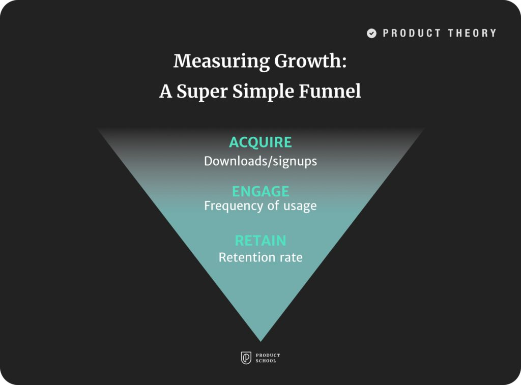 Measuring Growth: A Super Simple Funnel