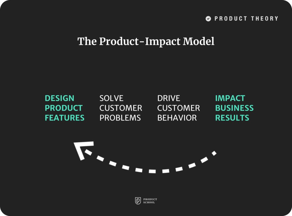 The Product-Impact Model
