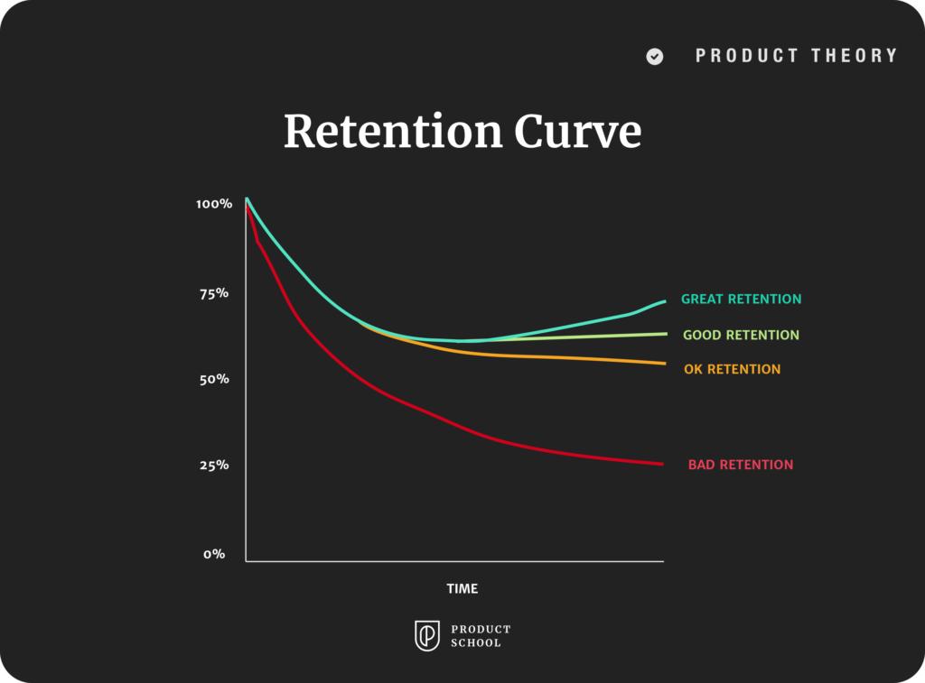 Retention Curve graph