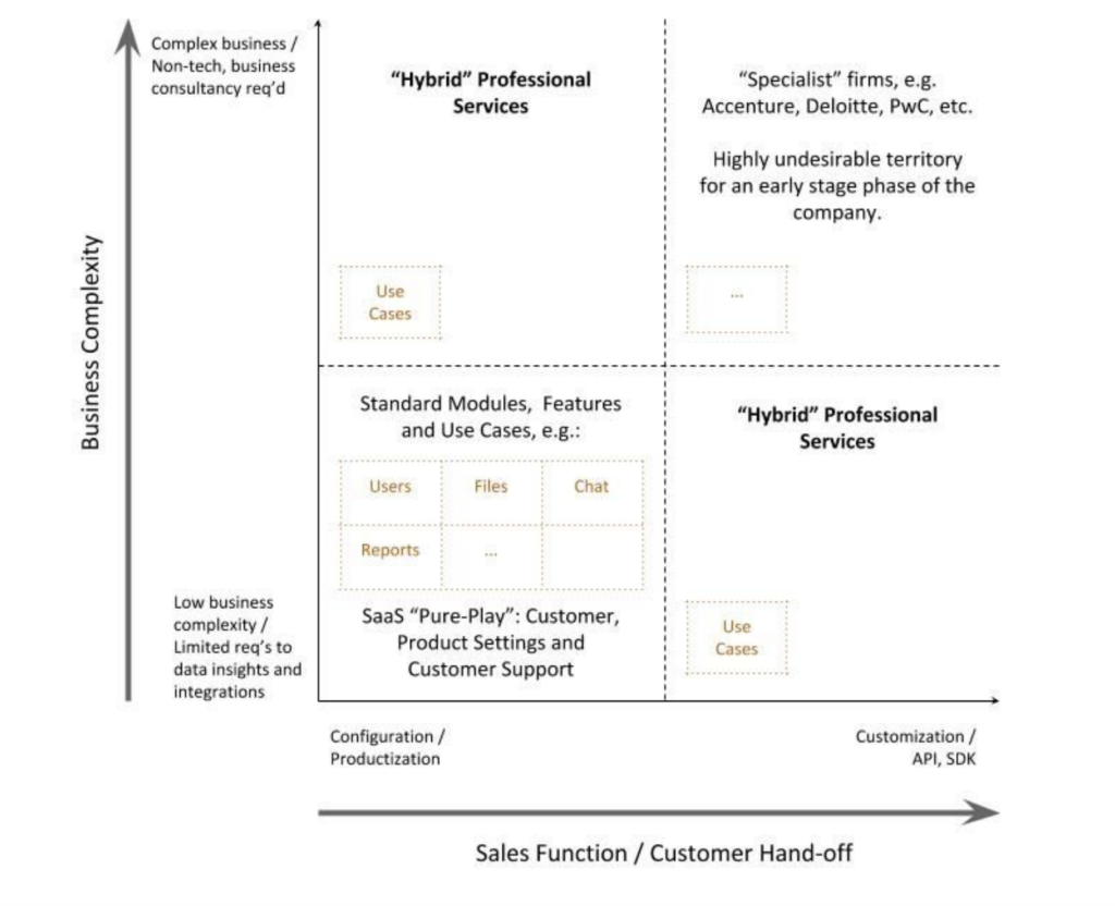 Business Complexity and Sales Function graph