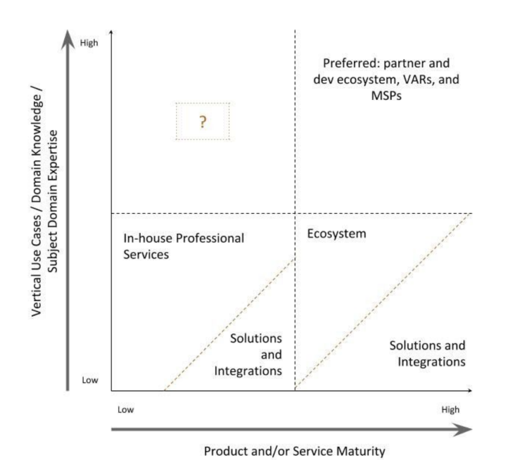 Use Cases and domain expertise graph