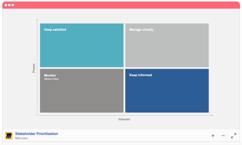 Stakeholder prioritization template Miro