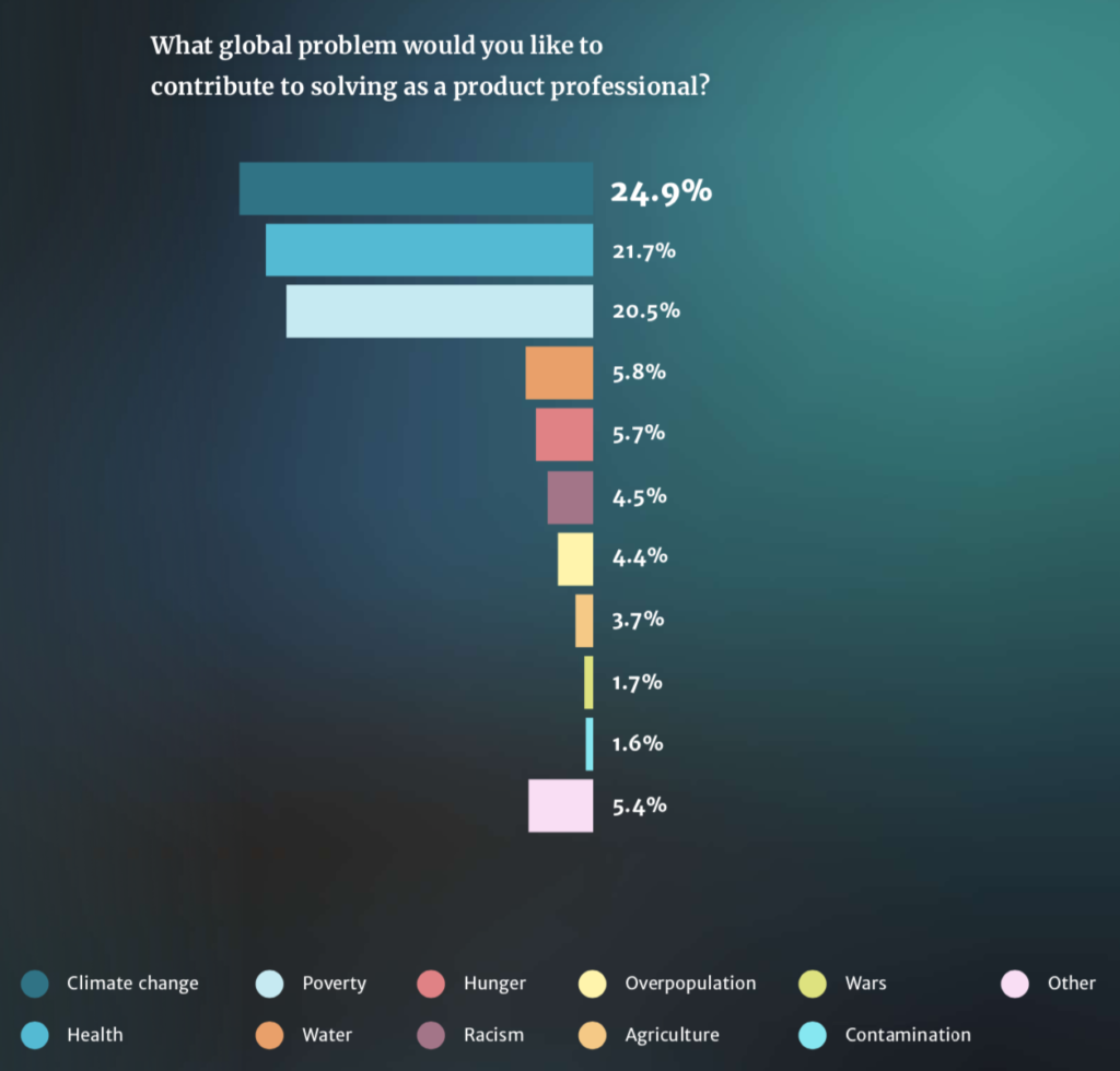What global problem would you like to contribute to solving as a product professional?