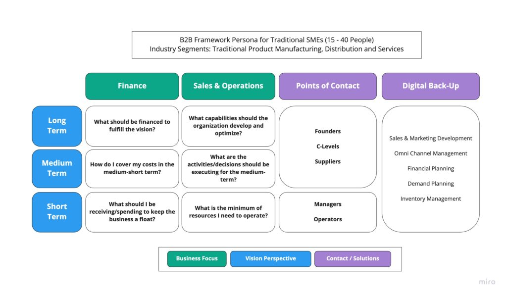 B2B Framework