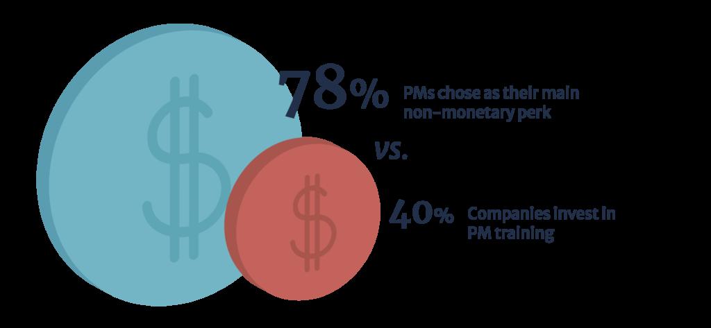 78% PMs chose as their main non-monetary perk