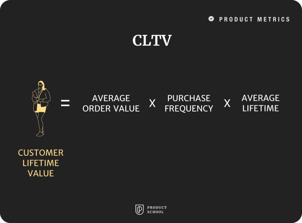 CLTV graph