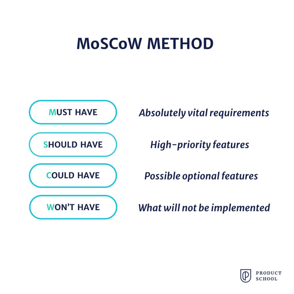 Moscow method framework