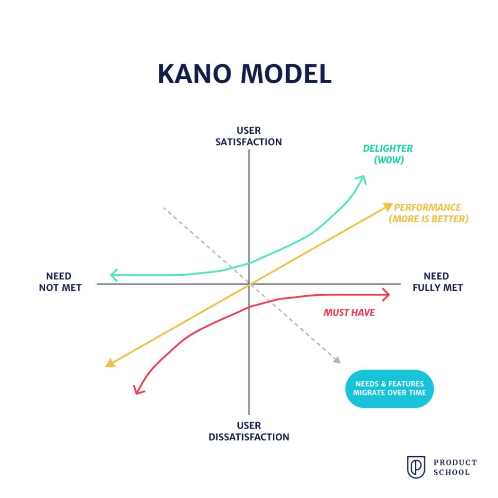 Kano model framework