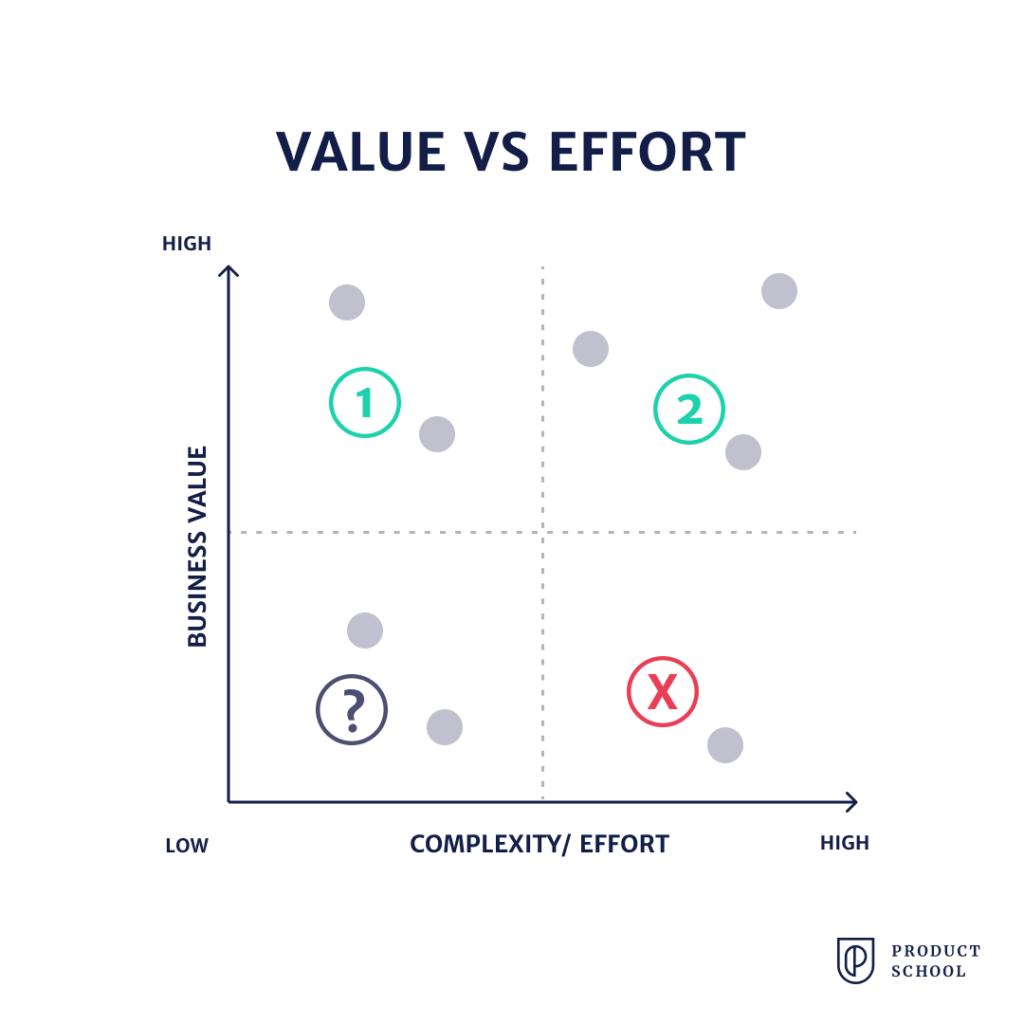 Vale vs effort