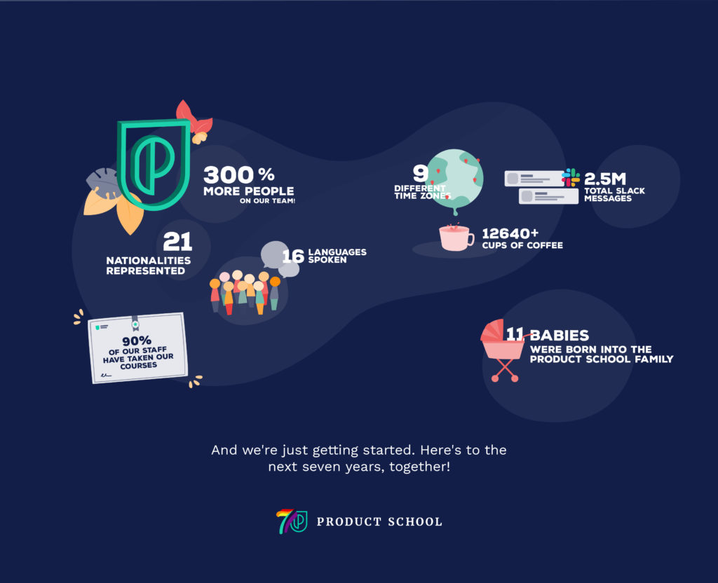 Celebrating 20 Years of Product School   Product School