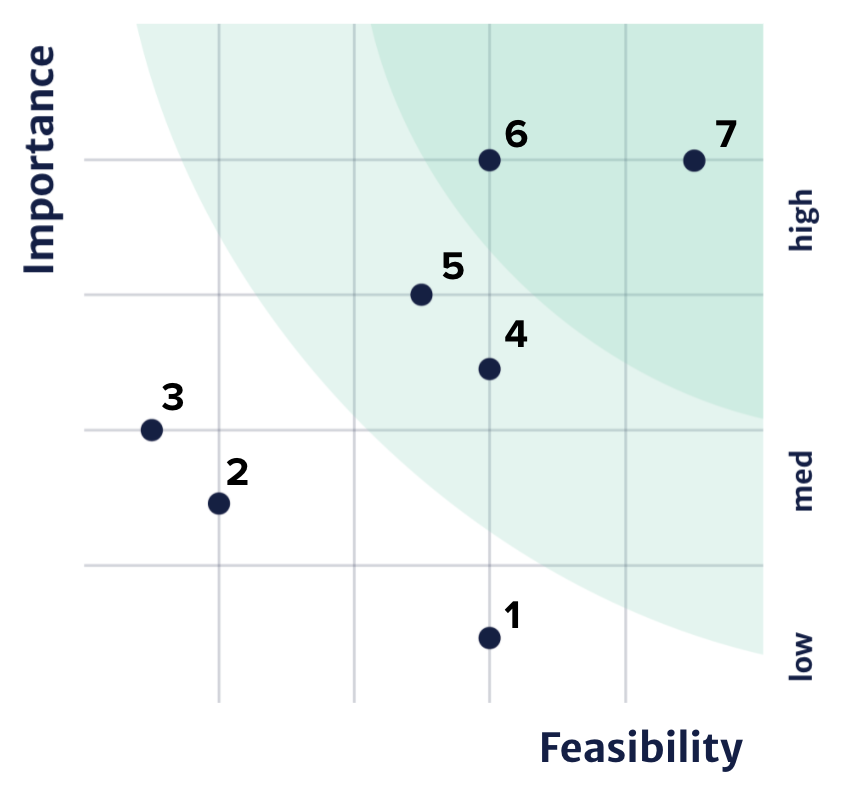 Plot of feasibility and importance ratings
