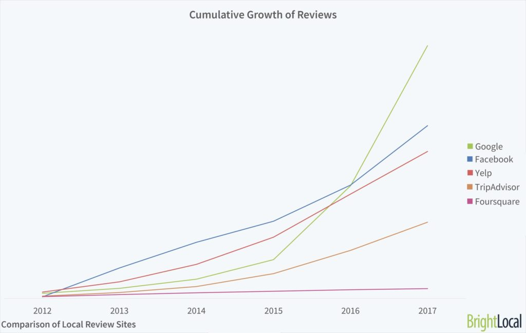 Chart comparing review apps