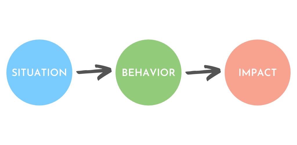 SITUATION, BEHAVIOR, IMPACT (SBI) model