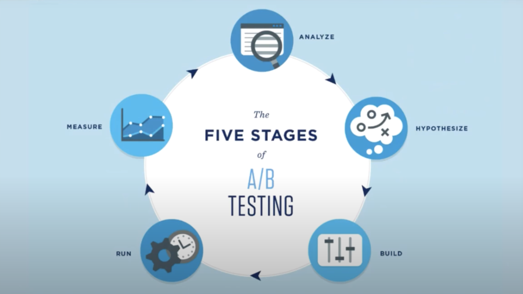 the 5 stages of AB testing: Analyze-->Hypothesize-->Build-->Run-->Measure, and repeat